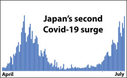 Japan Covid-19 2nd wave